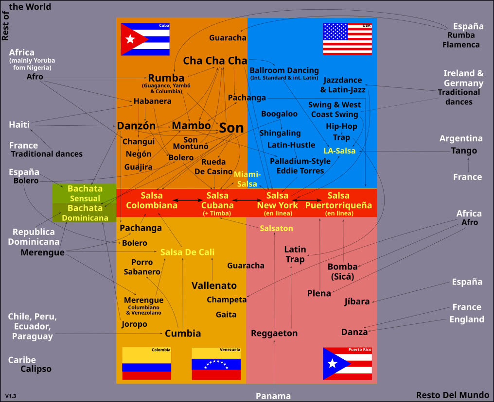 Origins of Salsa & Bachata and the Relationships of Latin American Rhythms and Dances